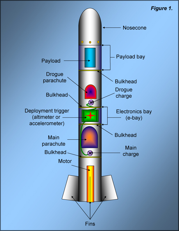 Dual on Rocket Booster Diagram